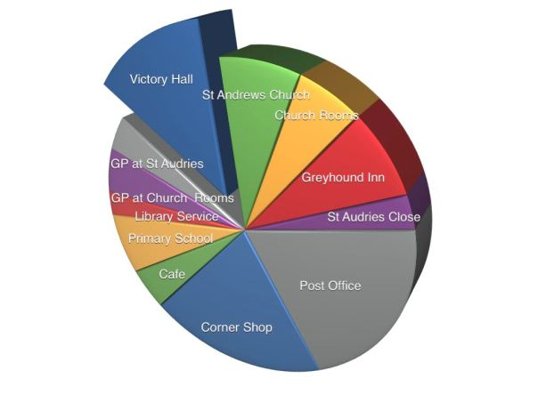 Which of the following Stogursey facilities do you use?